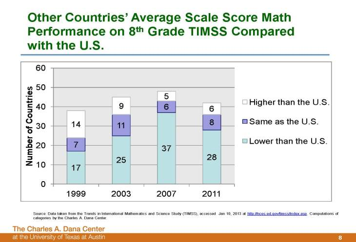 TIMMS 2008 report on math