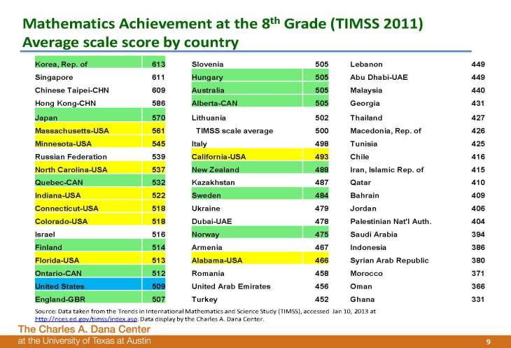 Uri Treisman talk slides NCTM Iris Carl Talk 4-19-13_Page_09